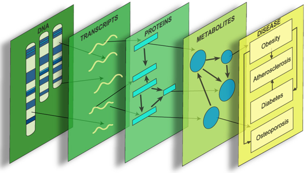 Systems_genetics